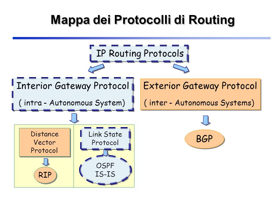 Mappa dei Protocolli di Routing
