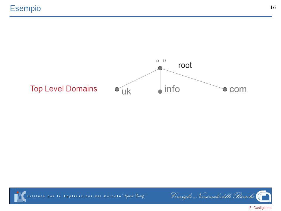 Esempio '' '' root Top Level Domains info com uk F. Castiglione 3 3