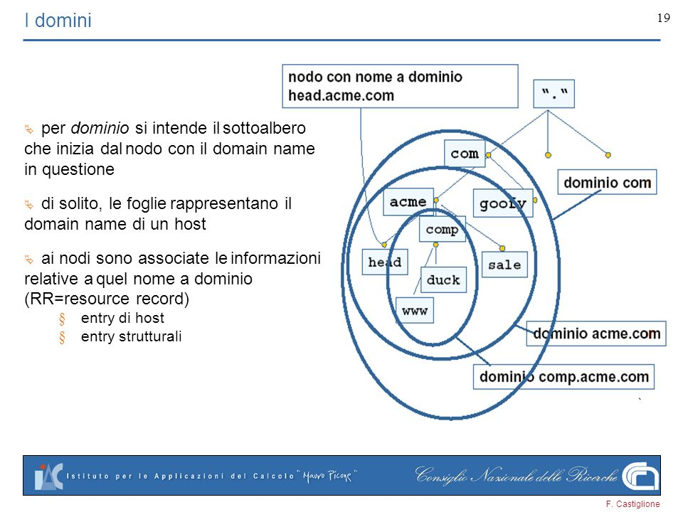 I domini § entry di host § entry strutturali