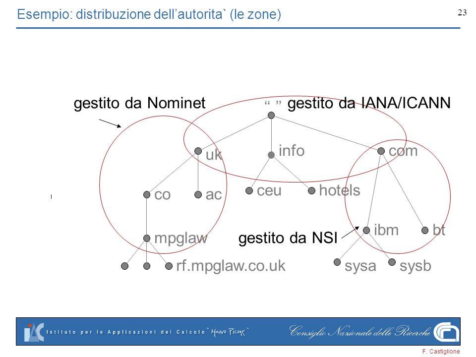 Esempio: distribuzione dell'autorita` (le zone)