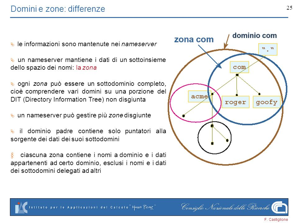 Domini e zone: differenze