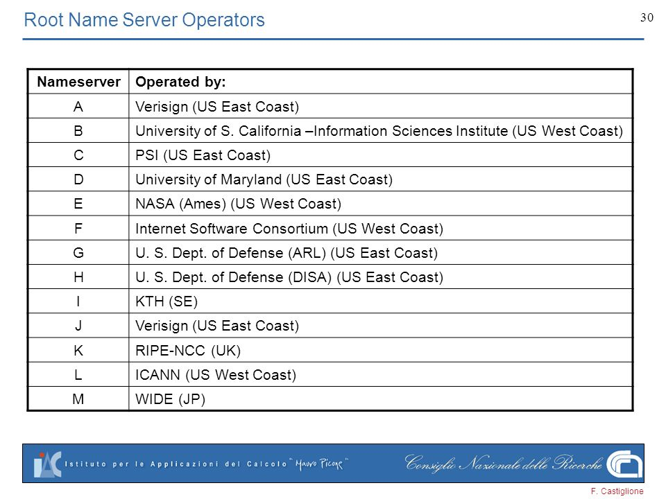 Root Name Server Operators