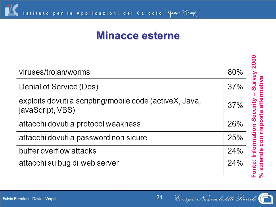 Minacce esterne viruses/trojan/worms 80% Denial of Service (Dos) 37%