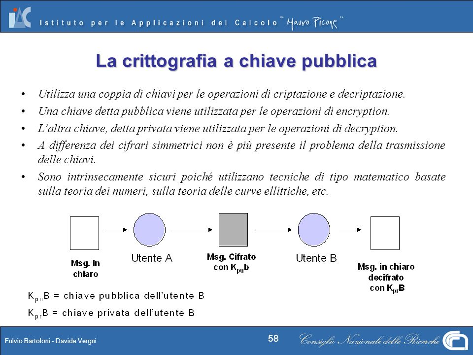 La crittografia a chiave pubblica