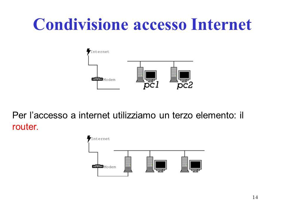 Condivisione accesso Internet