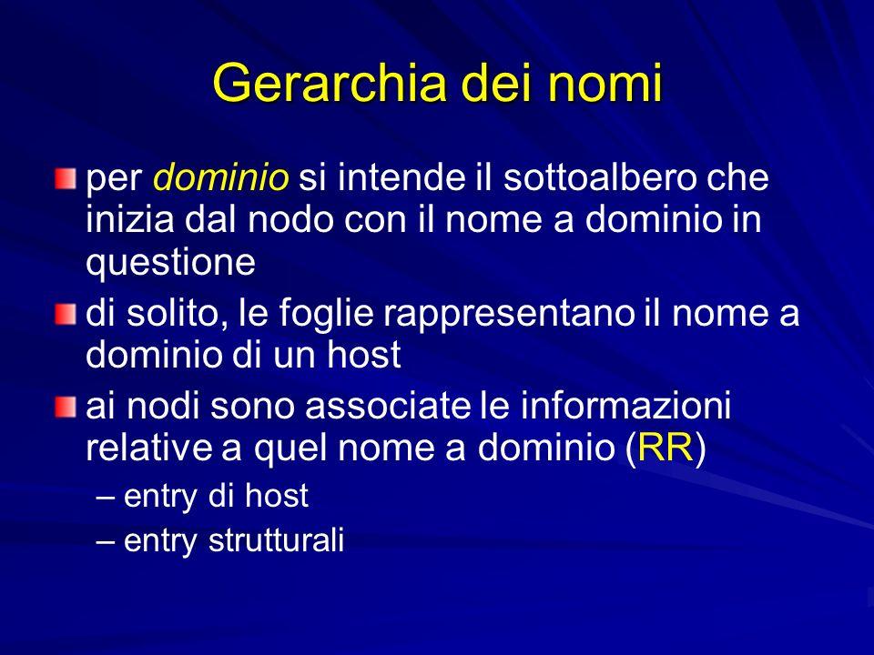 Gerarchia dei nomi per dominio si intende il sottoalbero che inizia dal nodo con il nome a dominio in questione.