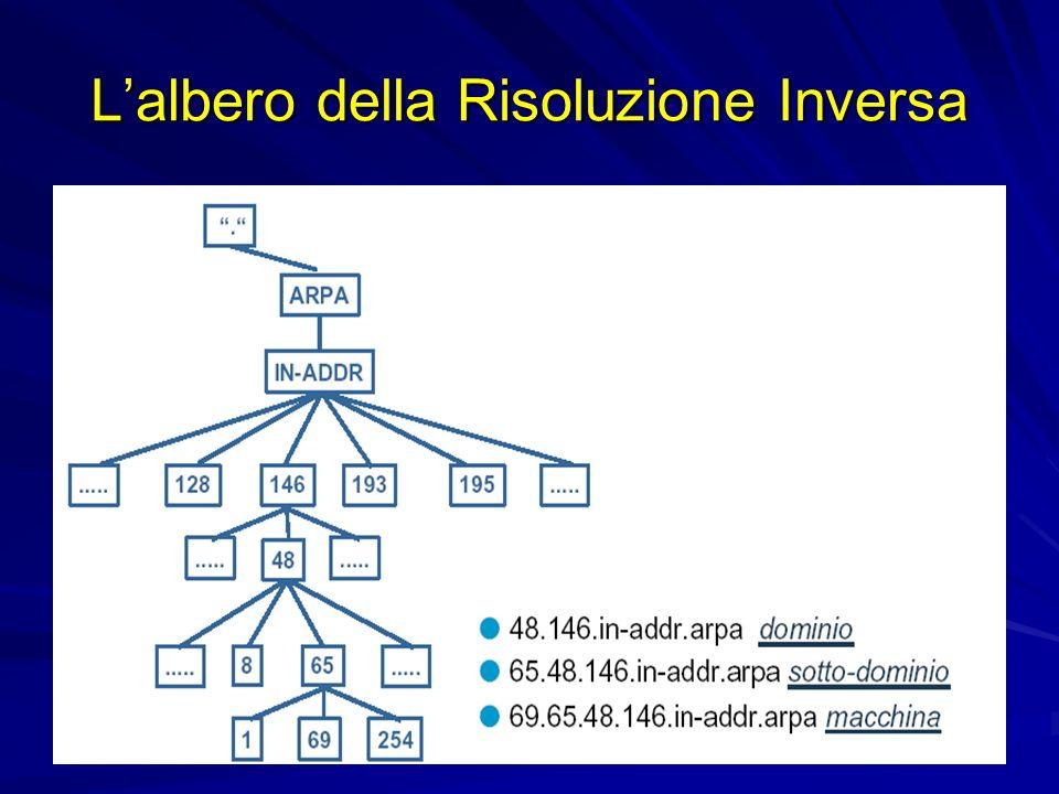 L'albero della Risoluzione Inversa