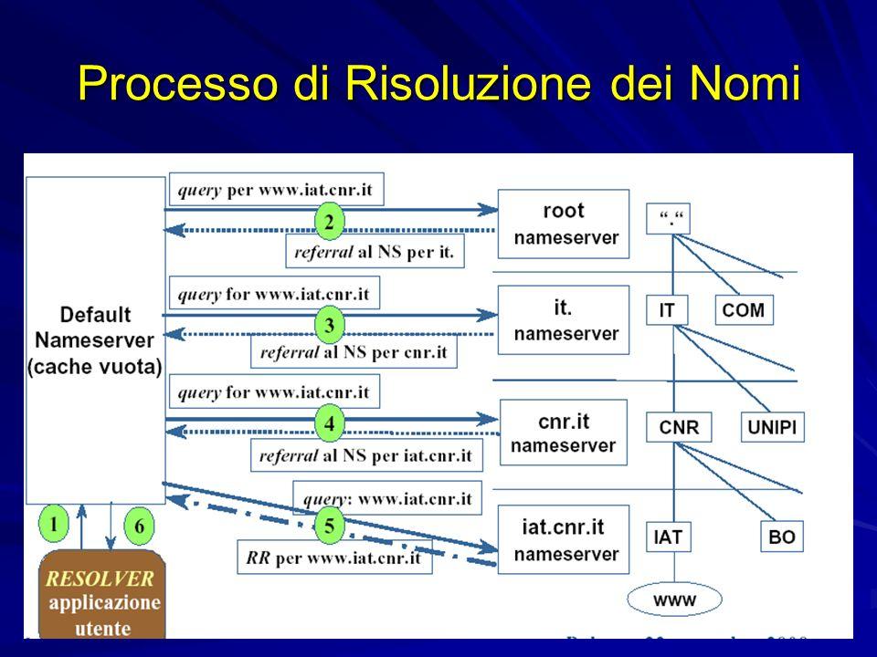 Processo di Risoluzione dei Nomi
