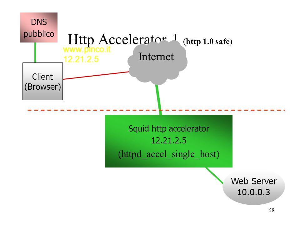 Http Accelerator 1 (http 1.0 safe)