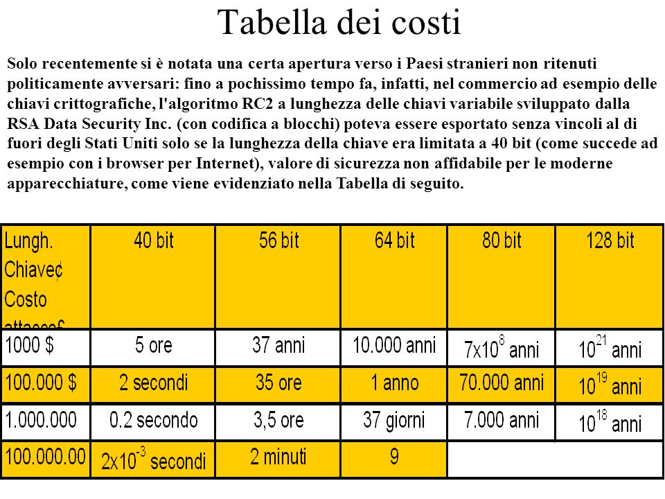 Tabella dei costi