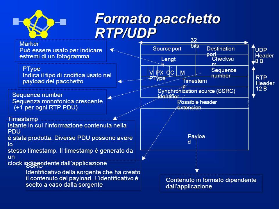 Formato pacchetto RTP/UDP