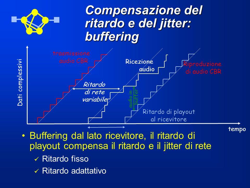 Compensazione del ritardo e del jitter: buffering