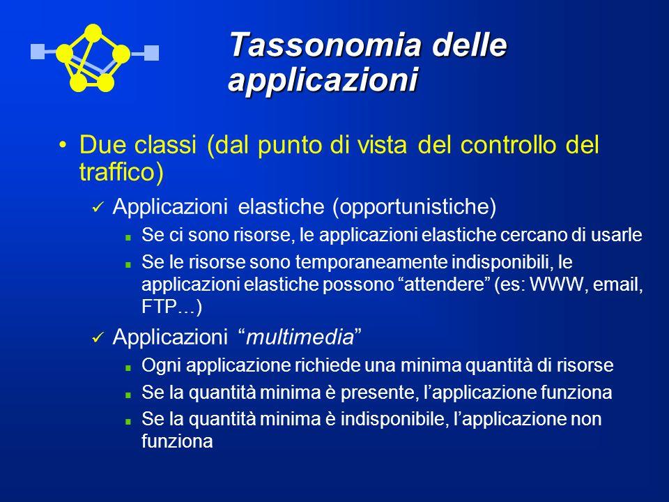 Tassonomia delle applicazioni
