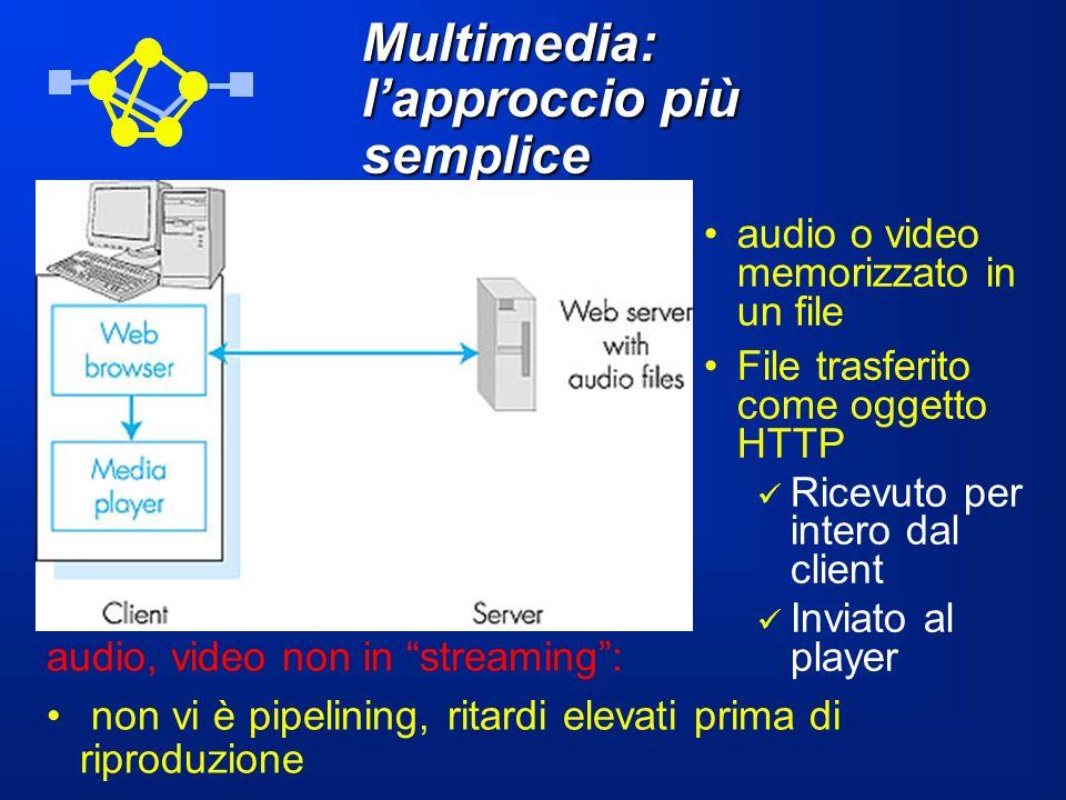 Multimedia: l'approccio più semplice