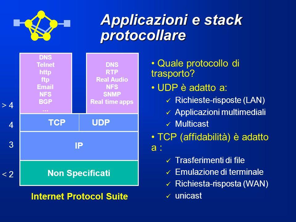 Applicazioni e stack protocollare