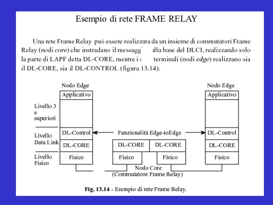 Esempio di rete FRAME RELAY