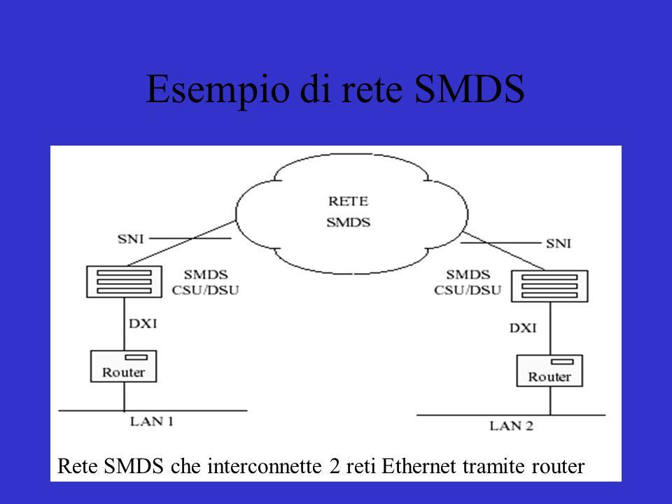 Esempio di rete SMDS Rete SMDS che interconnette 2 reti Ethernet tramite router