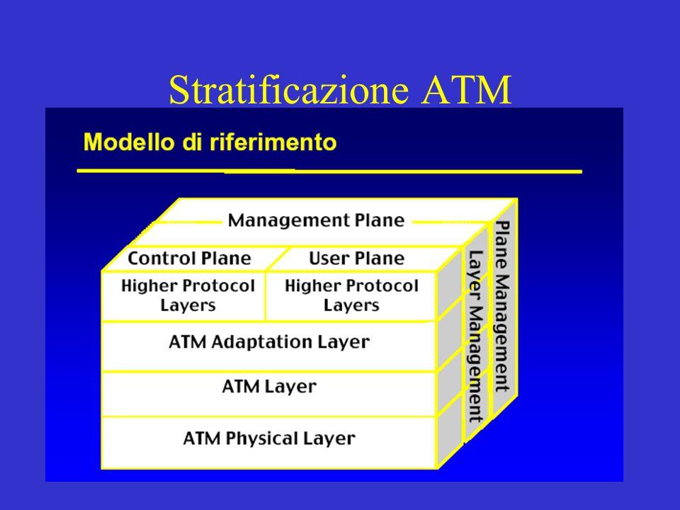 Stratificazione ATM