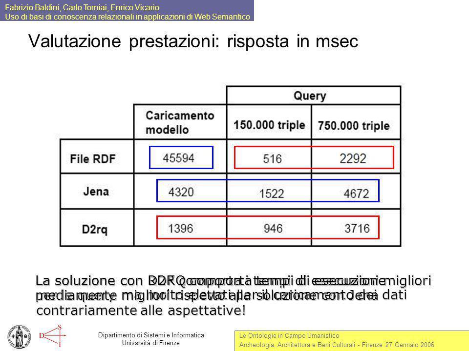 Valutazione prestazioni: risposta in msec