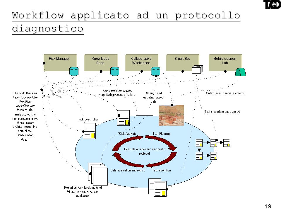 Workflow applicato ad un protocollo diagnostico