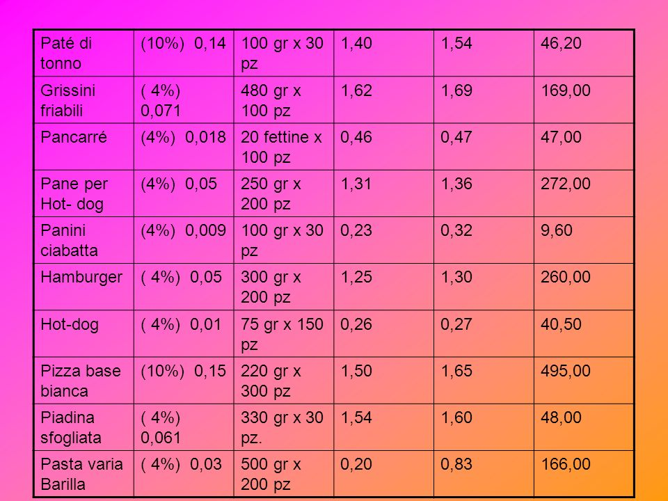 Paté di tonno (10%) 0,14. 100 gr x 30 pz. 1,40. 1,54. 46,20. Grissini friabili. ( 4%) 0,071.