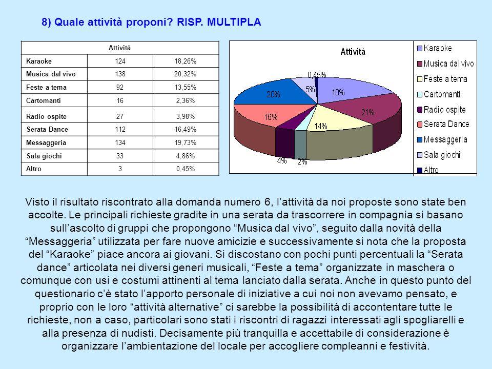 8) Quale attività proponi RISP. MULTIPLA