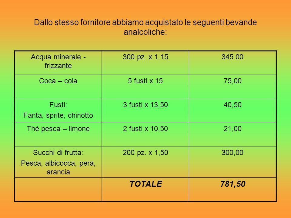 Dallo stesso fornitore abbiamo acquistato le seguenti bevande analcoliche: