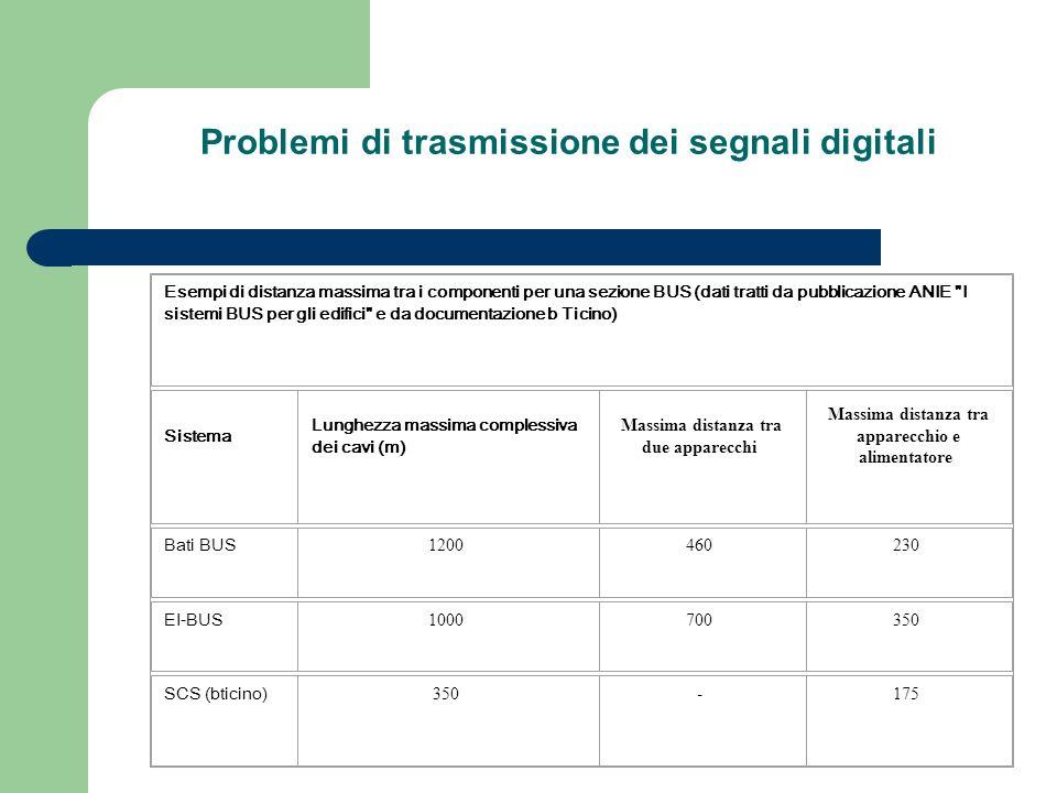 Problemi di trasmissione dei segnali digitali
