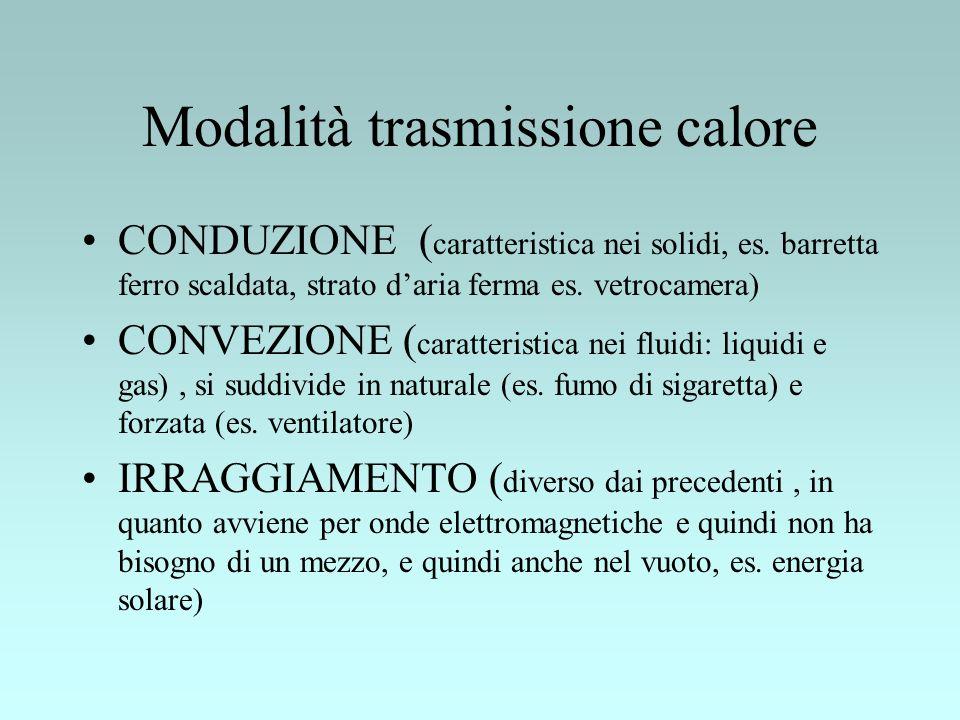 Modalità trasmissione calore