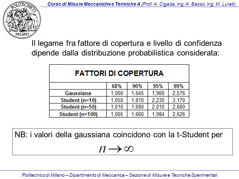 NB: i valori della gaussiana coincidono con la t-Student per