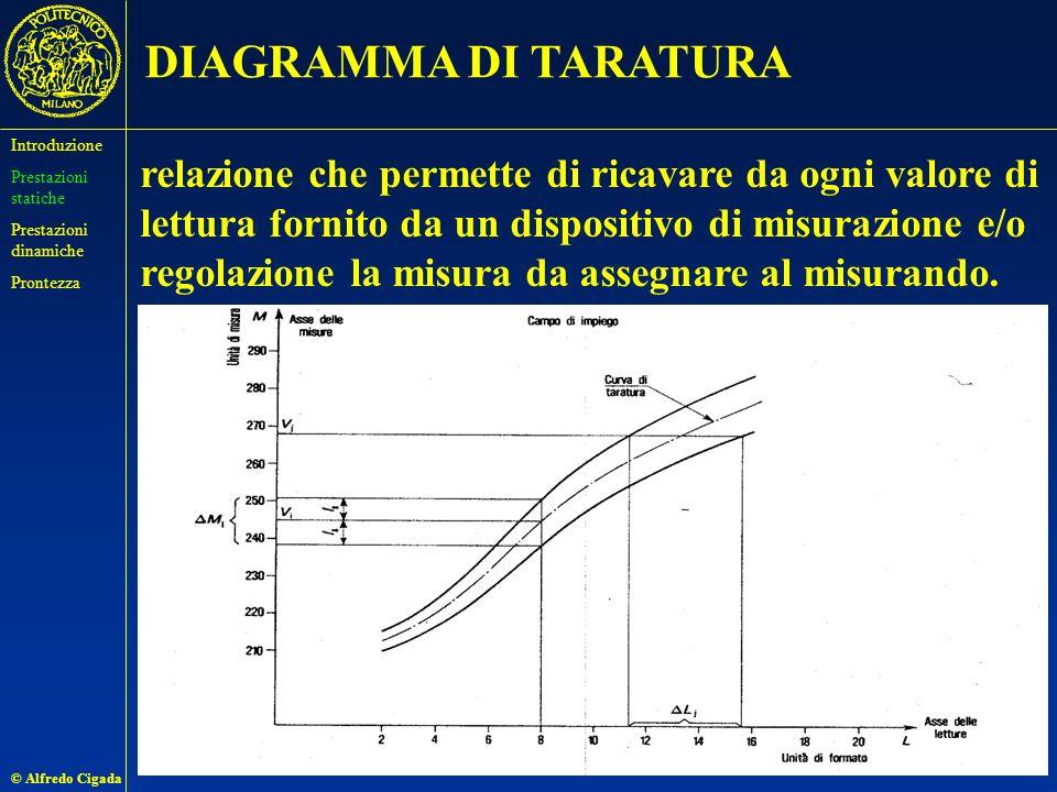 DIAGRAMMA DI TARATURA Introduzione. Prestazioni statiche. Prestazioni dinamiche. Prontezza.