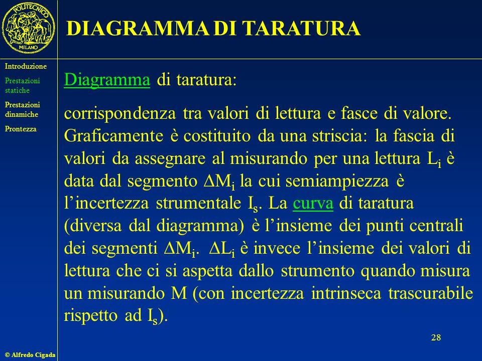 DIAGRAMMA DI TARATURA Diagramma di taratura: