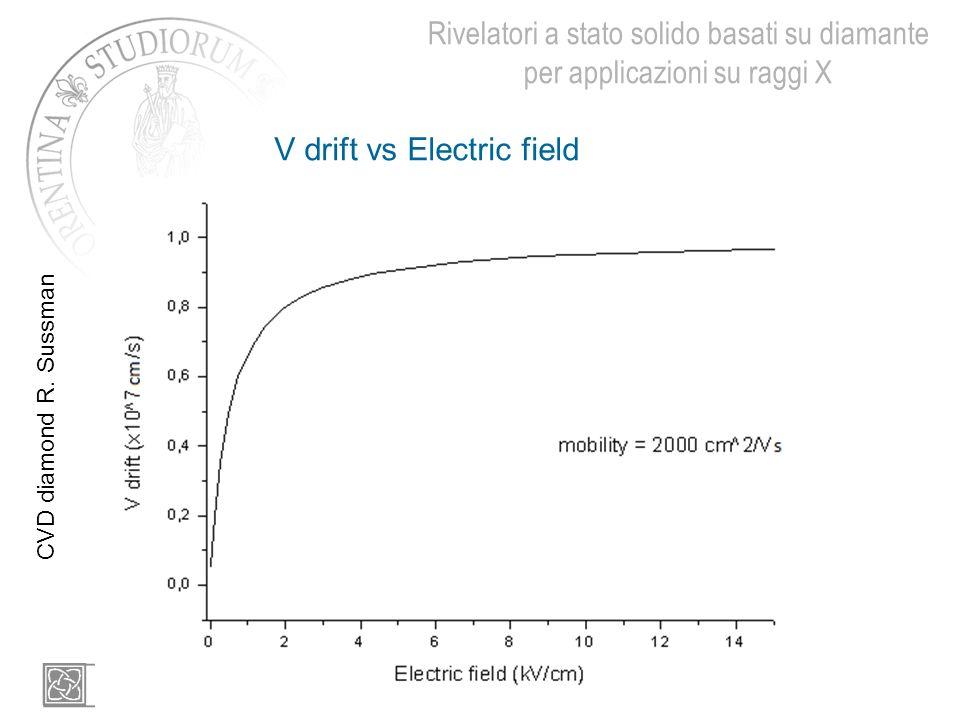 V drift vs Electric field