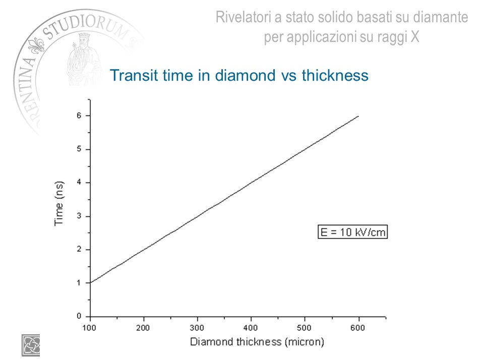 Transit time in diamond vs thickness