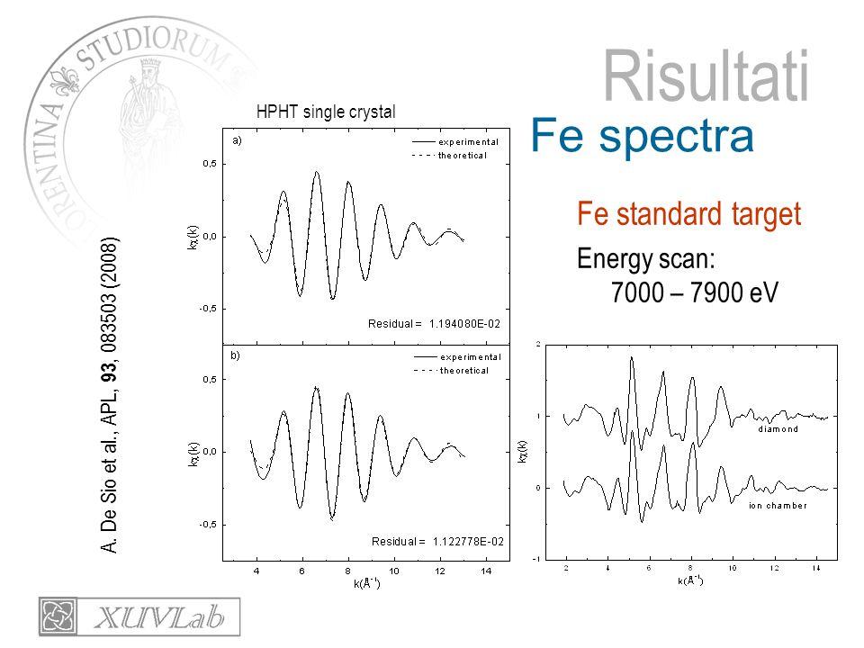 Risultati Fe spectra Fe standard target Energy scan: 7000 – 7900 eV