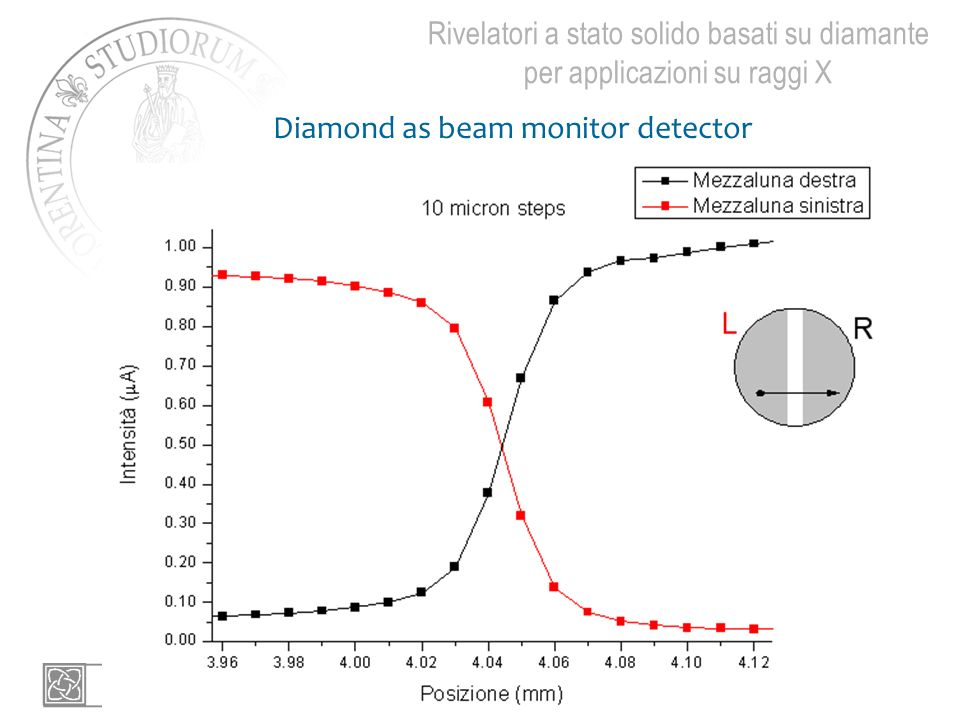 Diamond as beam monitor detector