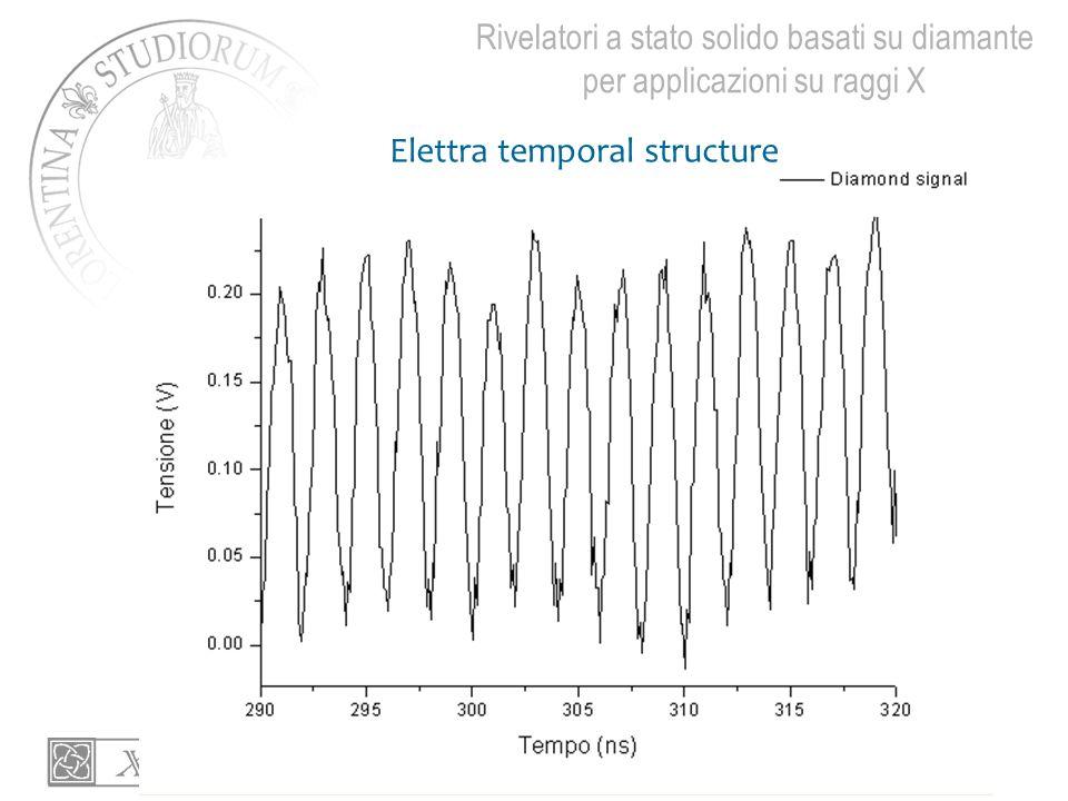 Elettra temporal structure