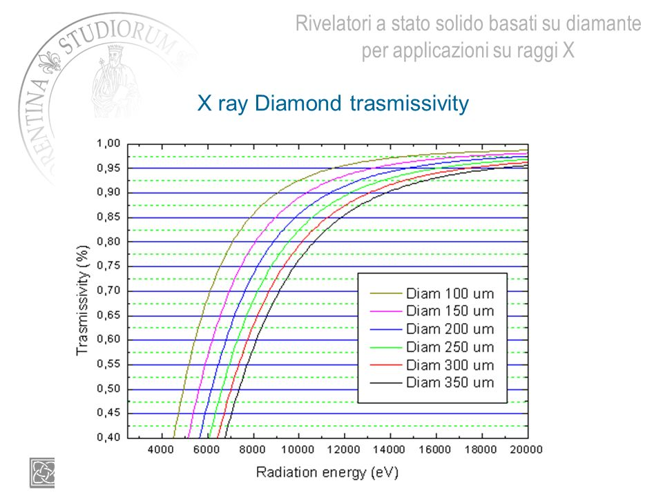 X ray Diamond trasmissivity