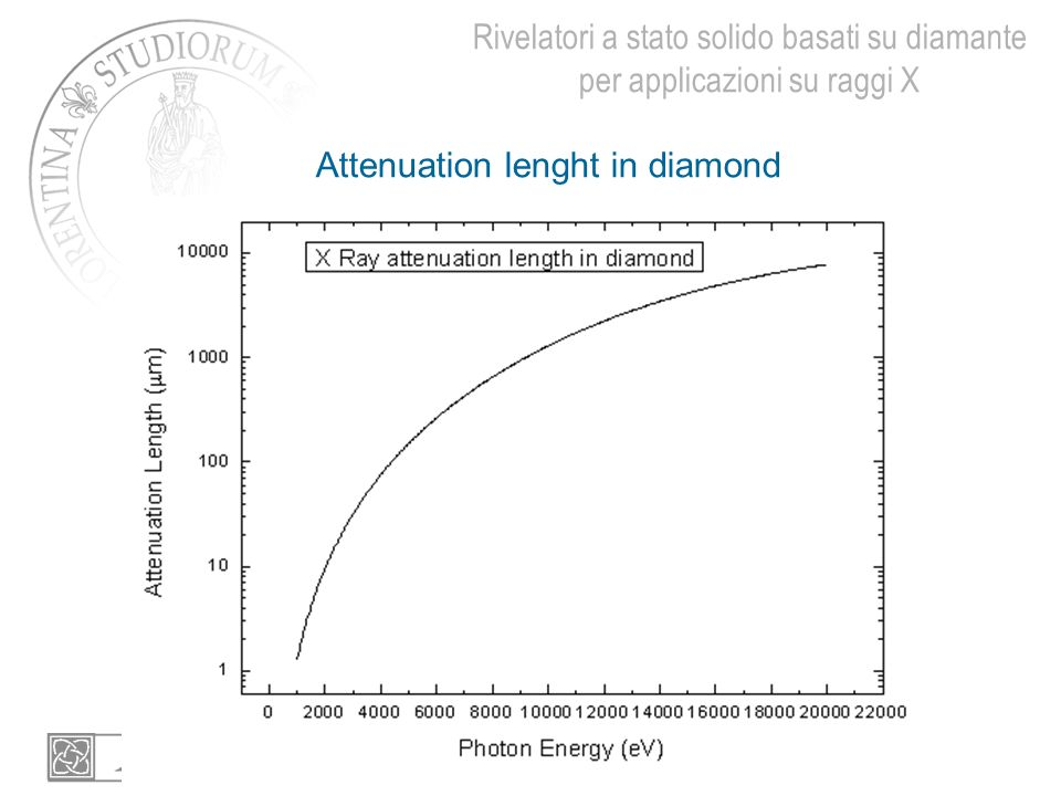 Attenuation lenght in diamond