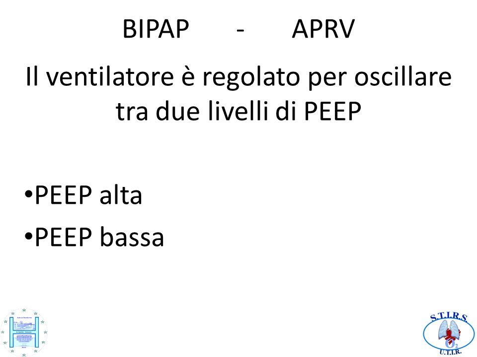 Il ventilatore è regolato per oscillare tra due livelli di PEEP
