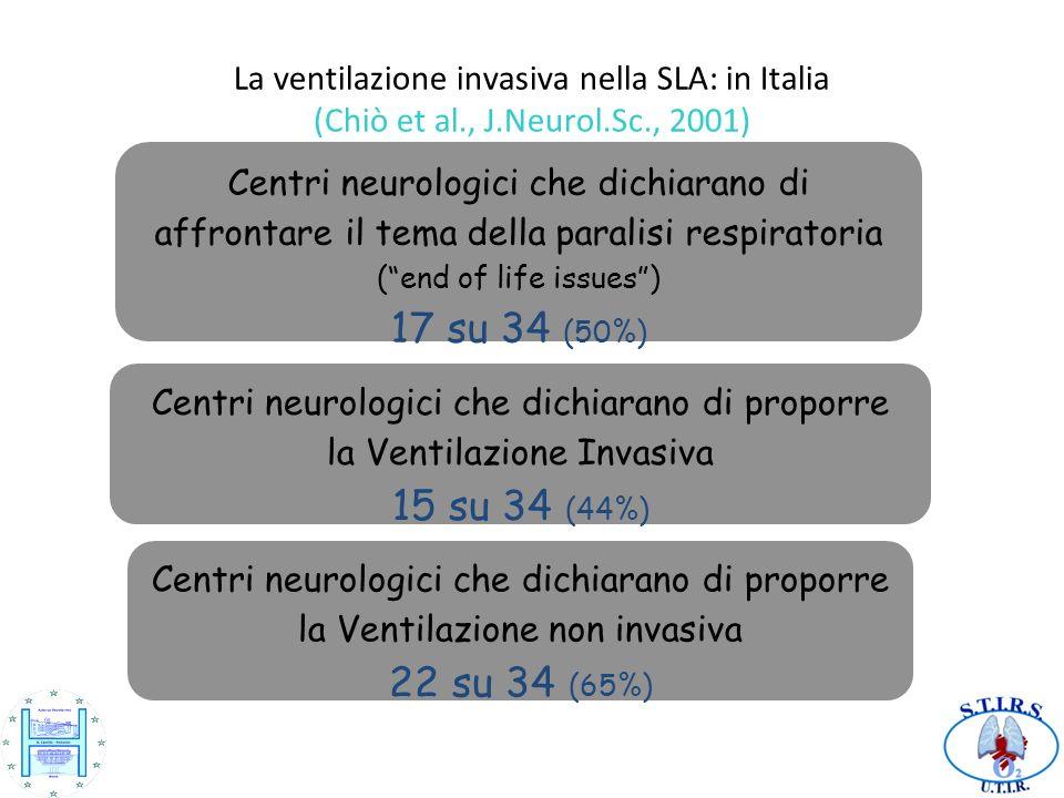Centri neurologici che dichiarano di proporre la Ventilazione Invasiva