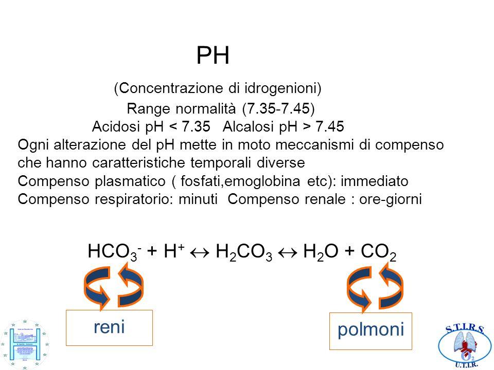 PH (Concentrazione di idrogenioni) Range normalità (7. 35-7