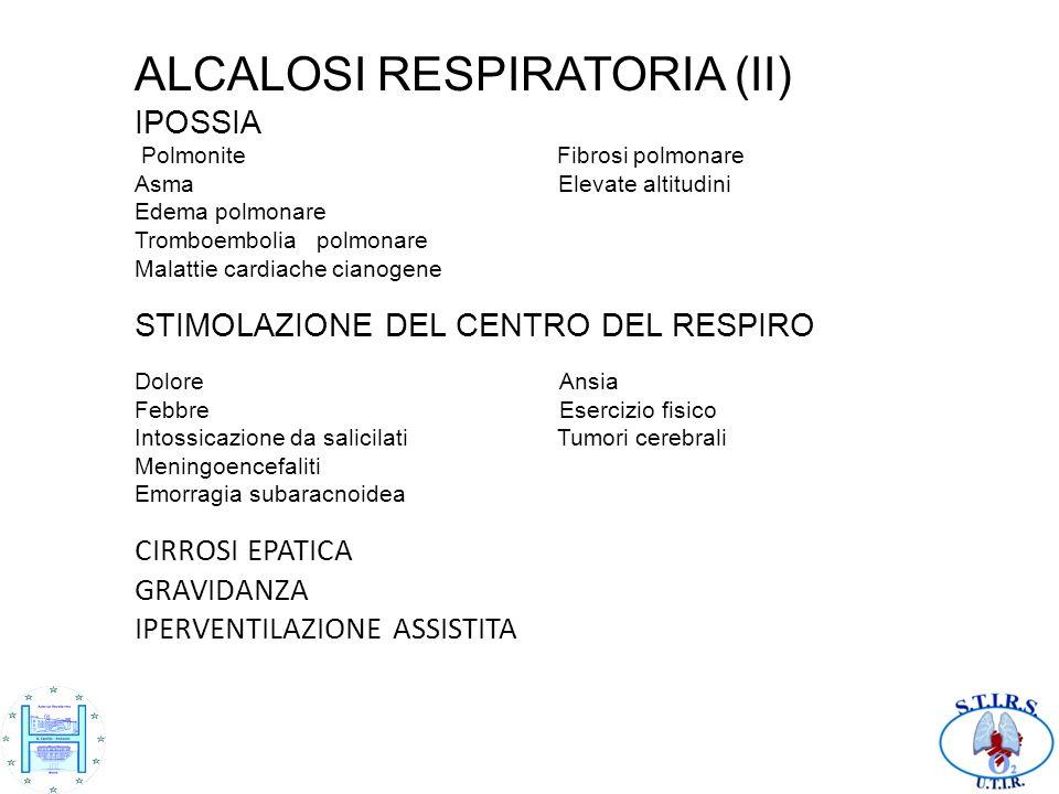 ALCALOSI RESPIRATORIA (II) IPOSSIA Polmonite Fibrosi polmonare Asma Elevate altitudini Edema polmonare Tromboembolia polmonare Malattie cardiache cianogene STIMOLAZIONE DEL CENTRO DEL RESPIRO Dolore Ansia Febbre Esercizio fisico Intossicazione da salicilati Tumori cerebrali Meningoencefaliti Emorragia subaracnoidea CIRROSI EPATICA GRAVIDANZA IPERVENTILAZIONE ASSISTITA