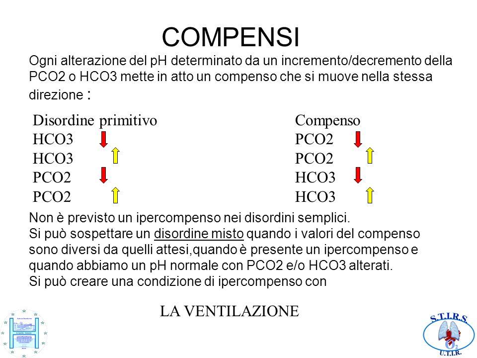 COMPENSI Ogni alterazione del pH determinato da un incremento/decremento della PCO2 o HCO3 mette in atto un compenso che si muove nella stessa direzione :