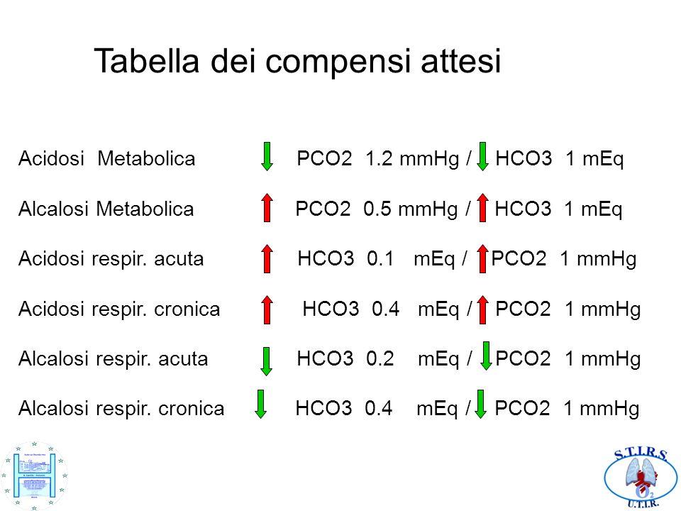 Tabella dei compensi attesi Acidosi Metabolica PCO2 1