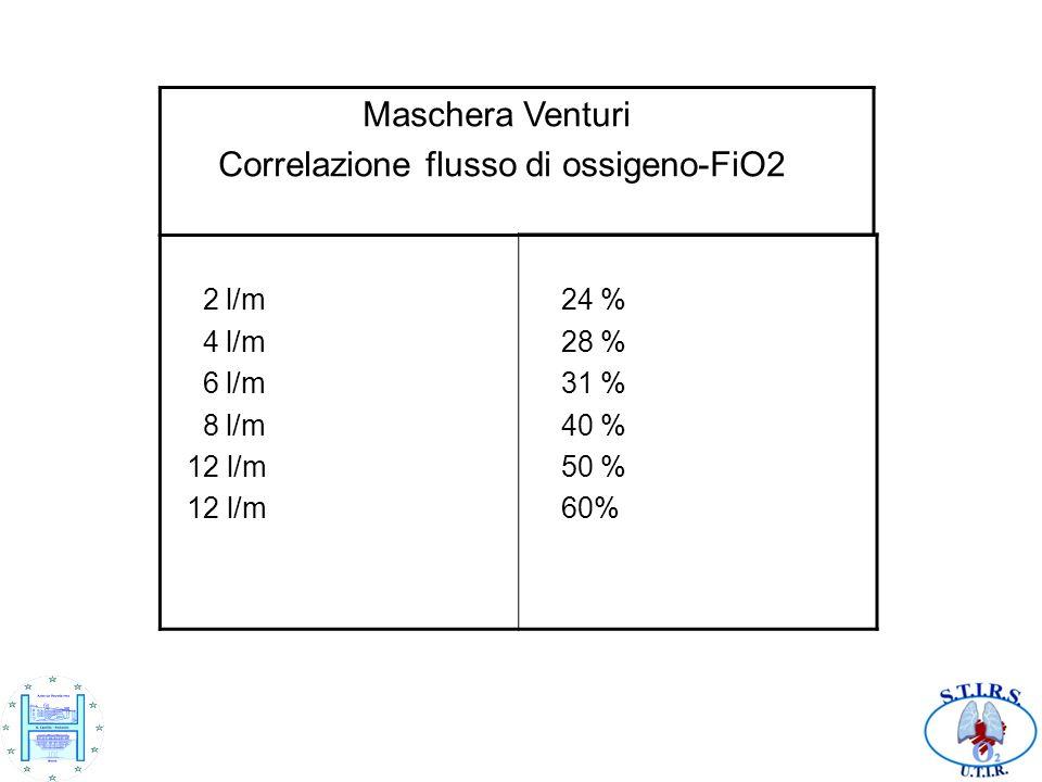 Correlazione flusso di ossigeno-FiO2