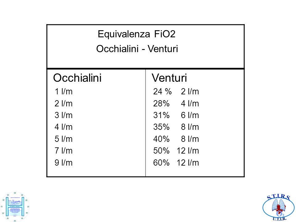 Equivalenza FiO2 Occhialini Venturi Occhialini - Venturi 1 l/m 2 l/m