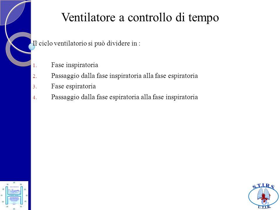Ventilatore a controllo di tempo
