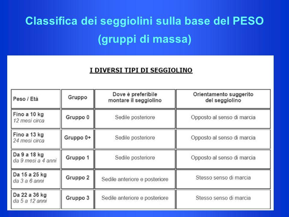 Classifica dei seggiolini sulla base del PESO (gruppi di massa)
