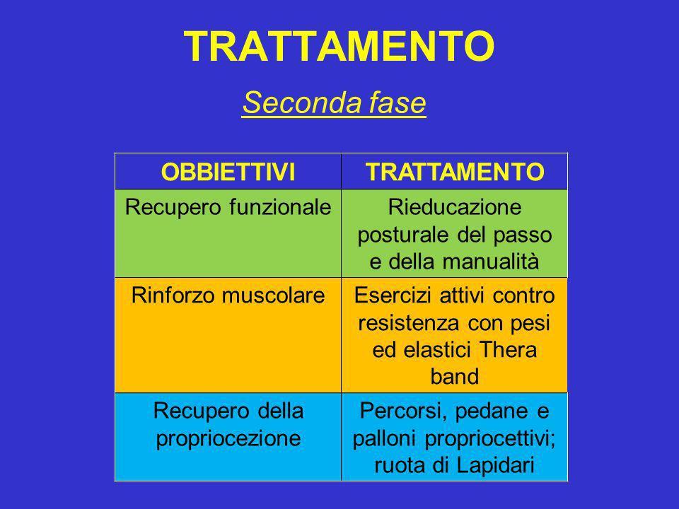 TRATTAMENTO Seconda fase OBBIETTIVI TRATTAMENTO Recupero funzionale